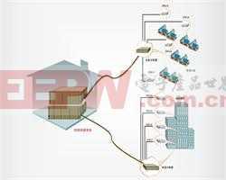 有线接入动力网解决方案