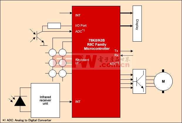 瑞萨微光传感器技术解决方案