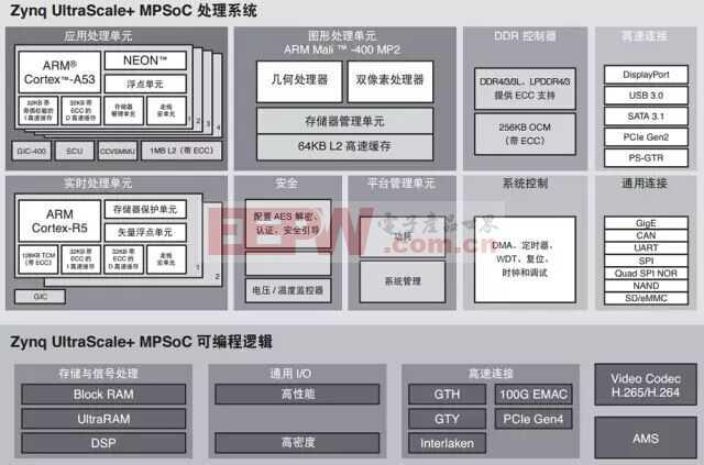 为什么选择Zynq UltraScale+ MPSoC?