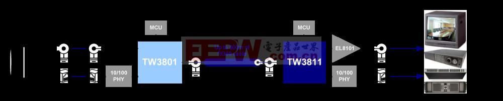 SLOC方案:单根同轴电缆上同时传输模拟和IP视频