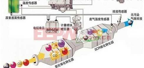 压力传感器在尿素喷射泵监控中的应用