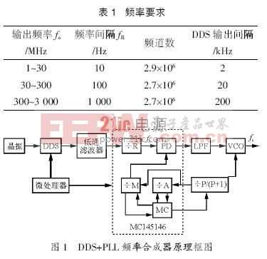 基于PLL 和DDS 的跳频信号发生器设计