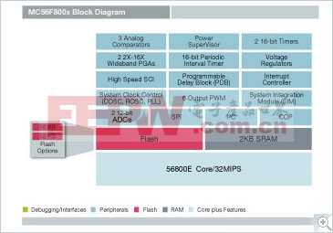 MC56F800x: MC56F8006和MCF56F8002数字信号控制器