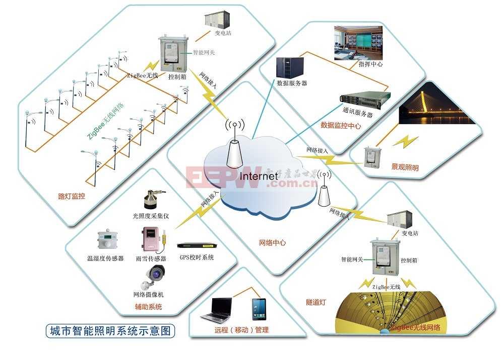 商业照明控制系统解决方案-可控硅专项电路图-电子