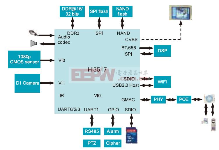 支持1080P/D1双路图像传感器的IP摄像机
