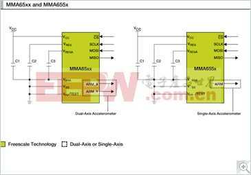 MMA65xx: SPI,±80g至±120g,XY轴中等重力加速度,数字惯性传感器