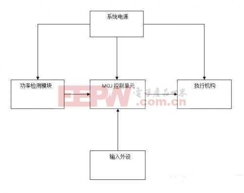 基于FC7759的智能断电节能插座设计