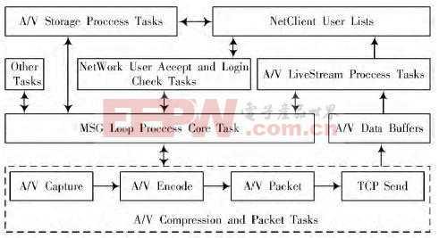 基于ARM Linux的无线音视频对讲系统设计