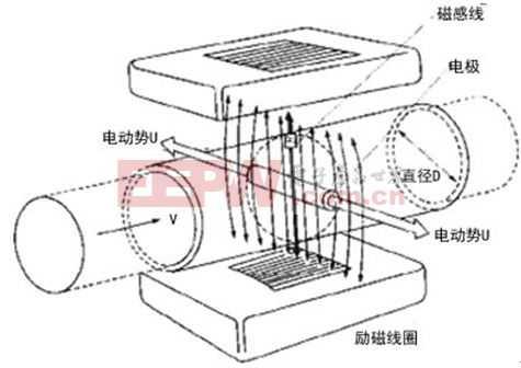 EFM32应用方案之电磁流量计
