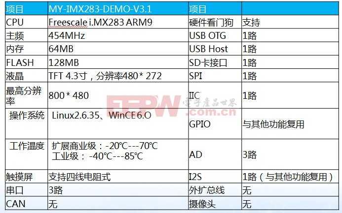 I.MX283开发评估板