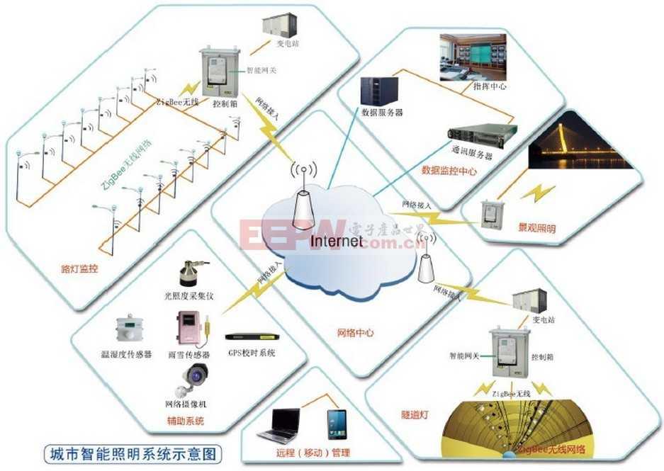 GPRS通信模块在智能路灯控制系统中的应用