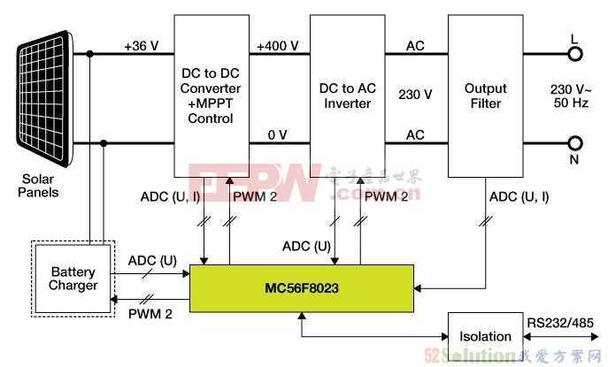 基于MC56F8023的太阳能逆变器参考设计方案