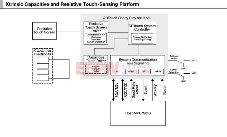 Xtrinsic触摸传感平台在单芯片中融合电容式和电阻式触摸