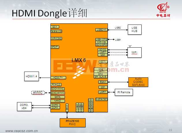 HDMI Dongle解决方案
