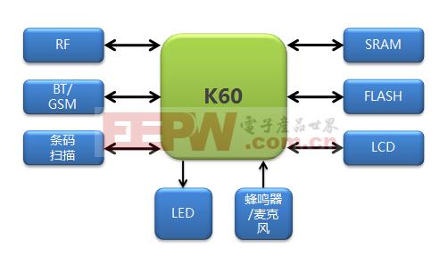 基于K60的物联网数据采集器