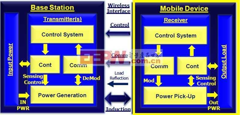兼容WPC 1.1无线充电接收方案