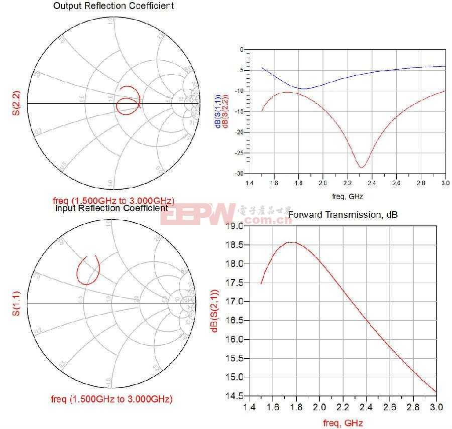 高增益0.5W驱动放大器为什么适合Pico cell
