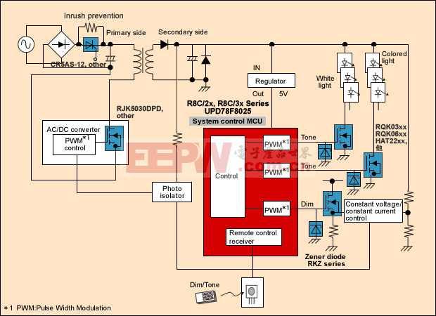 基于瑞萨R8C系列单片机的LED照明方案