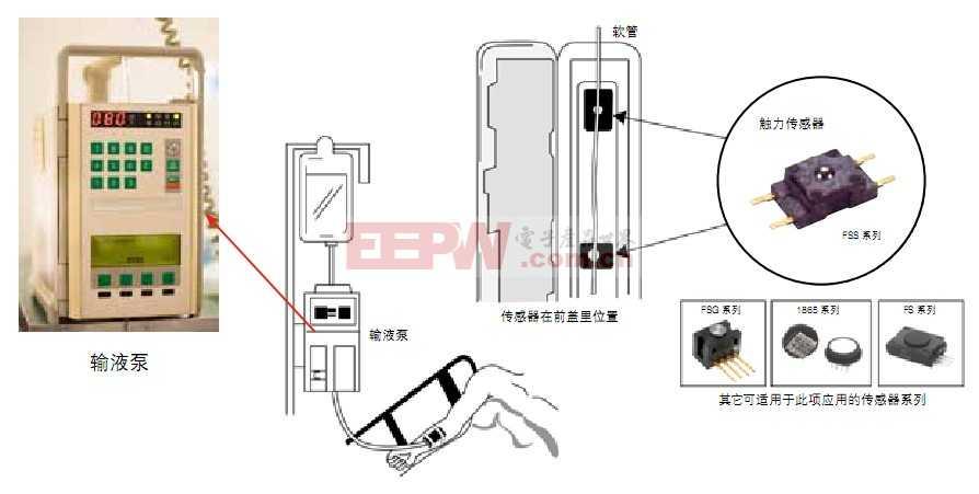 输液泵和胰岛素泵解决方案