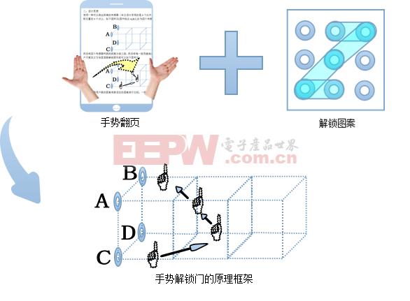 手势控制+图案解锁门设计5.0