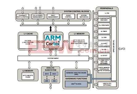 ADSP-CM403F混合信号控制处理器