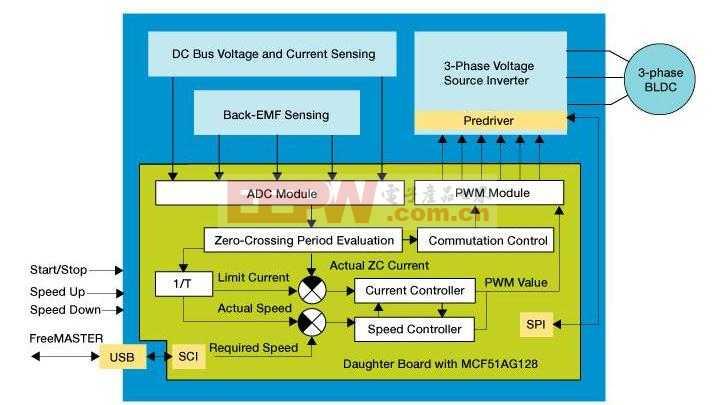 采用MCF51AG128实现三相BLDC无传感器控制