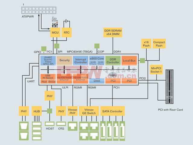 数字家庭媒体服务器参考设计