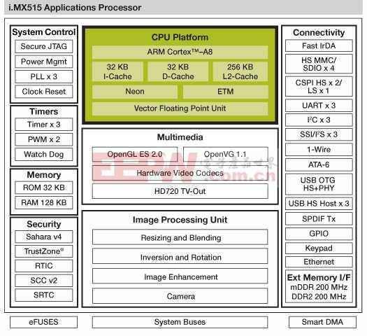 基于Freescale i.MX51应用处理器系列的移动消费解决方案