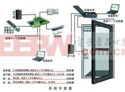门禁管理系统解决方案