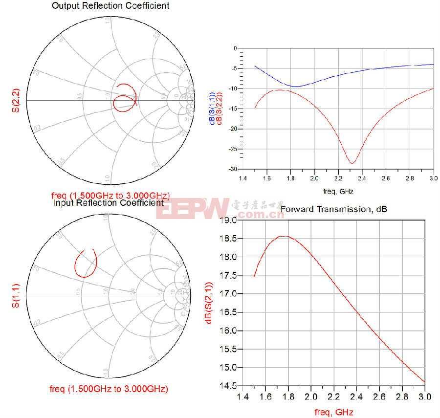 仿真图解:高增益0.5W驱动放大器为什么适合Pico cell