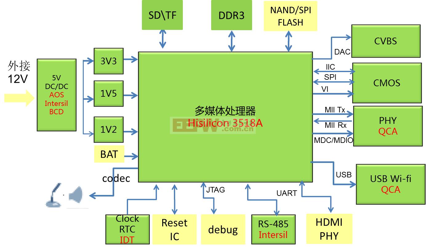 无线高清IPNC解决方案_BD.png
