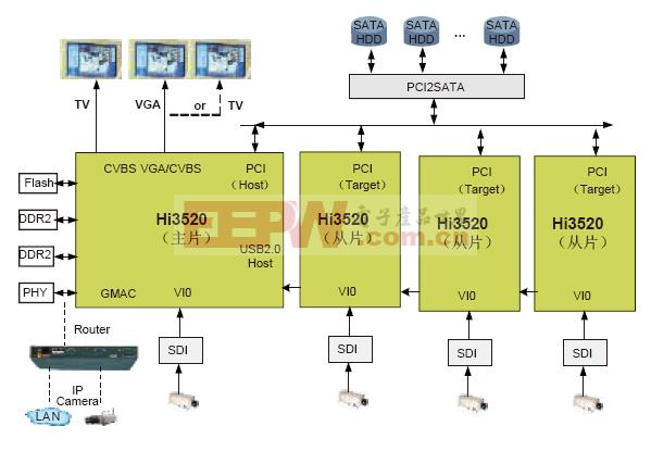 4路720P/1080P高清DVR解决方案