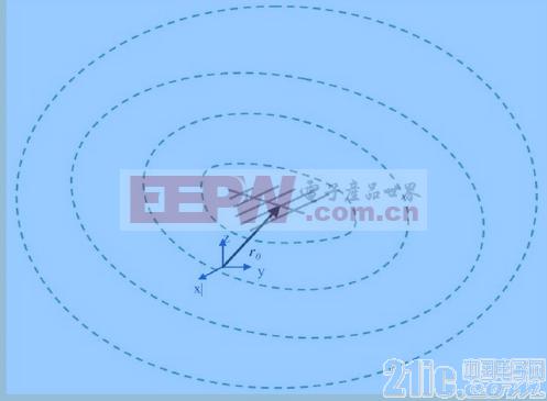 利用HFSS优化法快速确定天线的相位中心