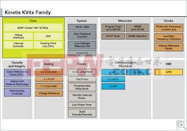 KV4x: Kinetis KV4x - 150 MHz,高精度,传感,电机和功率控制,高性能微控制器(MCU)