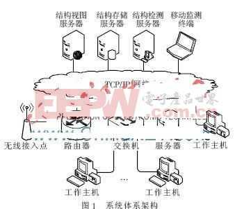 基于多線程掃描的網絡拓撲邊界監測系統設計