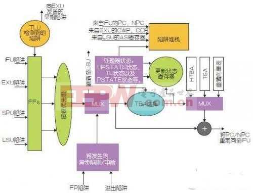 多核嵌入式系统的节能机遇与策略