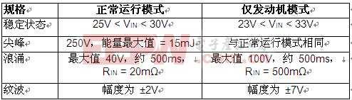 高压浪涌抑制器取代笨重的无源组件 并更易于满足 MIL-STD-1275D 要求