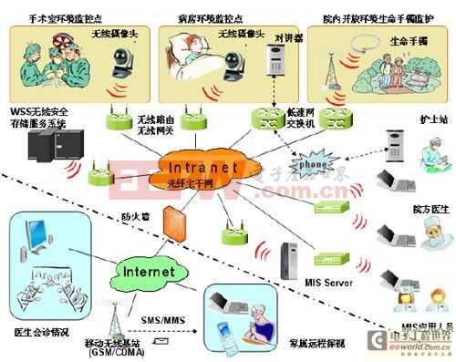 基于无线技术的下一代医疗视频监控系统设计