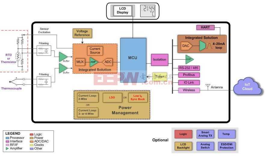 给工业应用中的智能传感器变送器供电