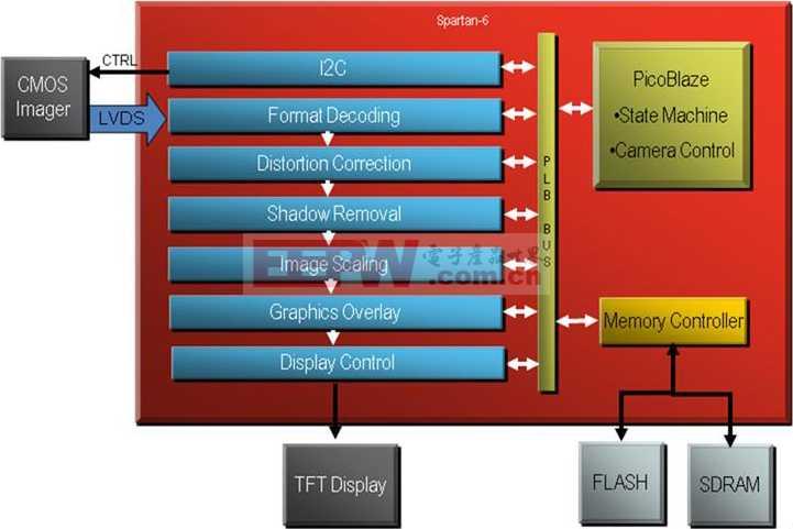 Xilinx汽车电子方框图.JPG
