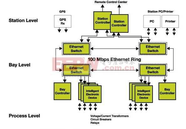 智能电网变电站自动化解决方案