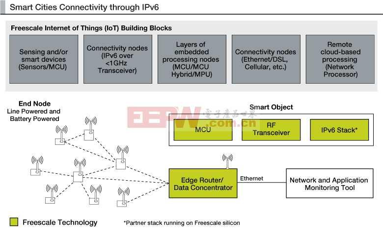 智慧城市IPv6互聯參考設計