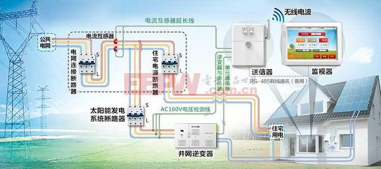 太阳能发电状况监控设备