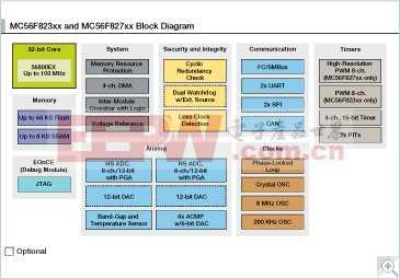 MC56F827xx: MC56F823xx和MC56F827xx数字信号控制器