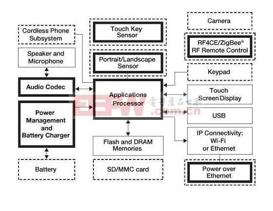 多核处理器平台的智能多媒体电话