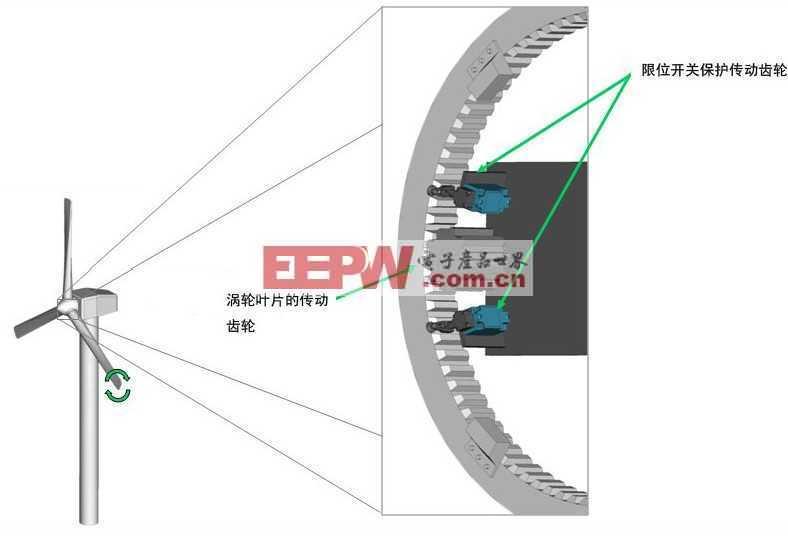 限位开关在风力发电变桨系统中的应用