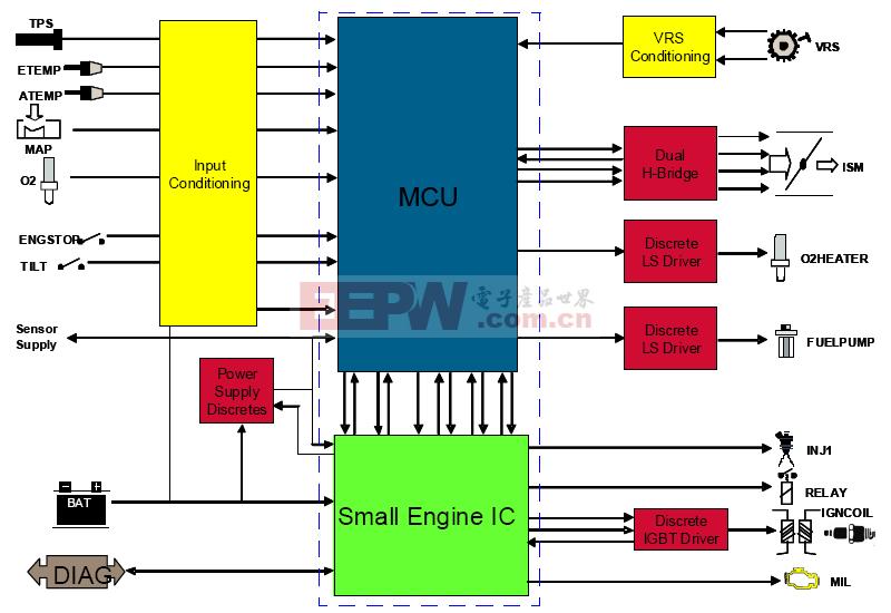 小型发动机控制参考设计