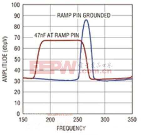 针对LED车前灯和DRL的LED驱动器设计方案