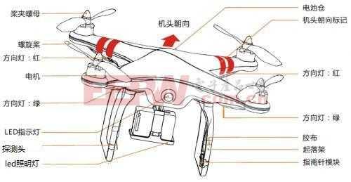 会飞的灯——四轴飞行器应用