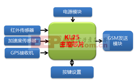 基于GPS和GSM技术的自行车防盗系统